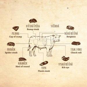 Hovězí steaky v Angusfarm Soběsuky